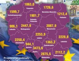 Tak wydamy Unijne fundusze w latach 2014-2020